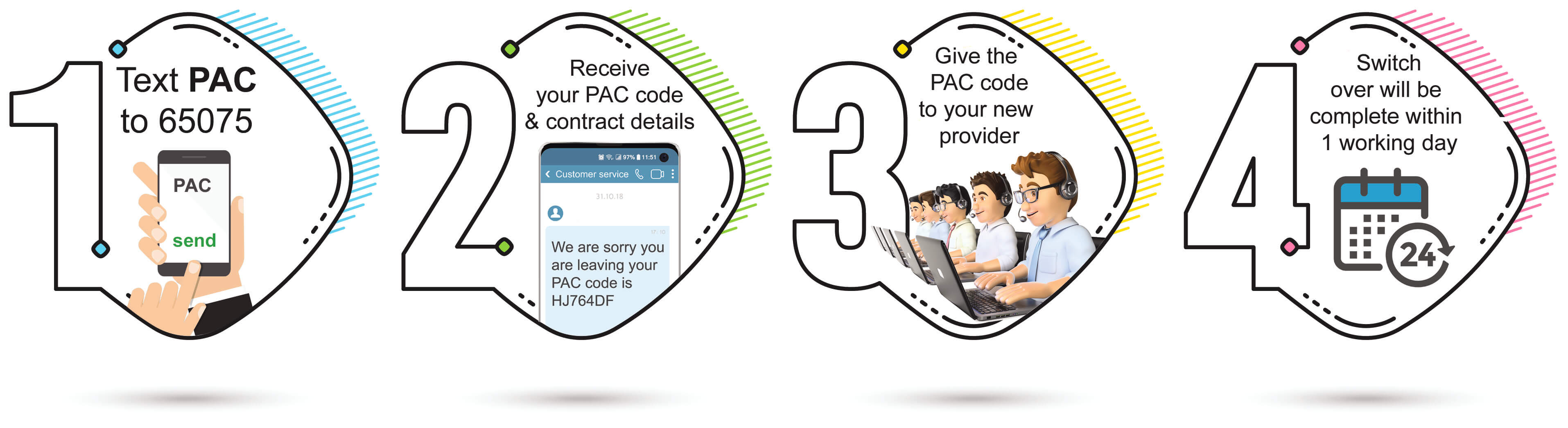 PAC Code guide